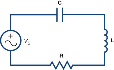 A diagram of an electric circuit in a rectangle. The top has a capacitor C, the left has a voltage generator Vs, the bottom was a resistor R, and the right has an inductor L.