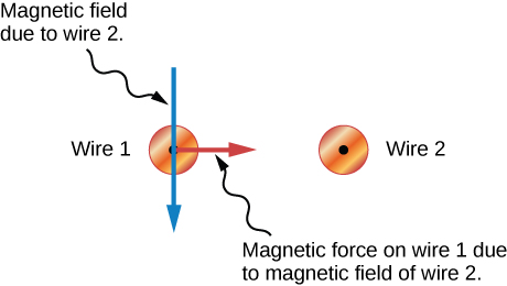 The two small circles with dots representing wires are shown again in this diagram without the circles representing the magnetic fields. A blue arrow pointing down going through wire 1 is labeled Magnetic field due to wire 2. A red line from the center of wire 1 pointing to the right toward Wire 2 is labeled Magnetic force on wire 1 due to magnetic field of wire 2.
