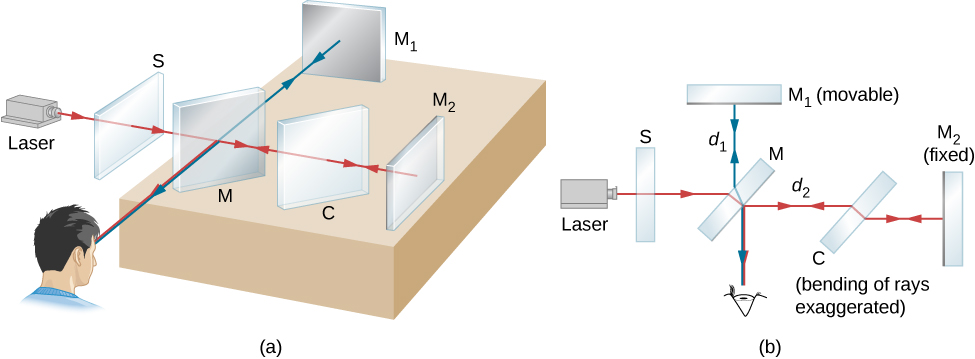 Picture A shows a schematic drawing of the Michelson interferometer. Picture B is the planar view of the Michelson interferometer. A light beam from the laser passes through the screen S with the slit. It strikes the half-silvered mirror M, where half of it is reflected to the side and half passes through the mirror. The reflected light travels to the movable plane mirror M1, where it is reflected back through M to the observer. The transmitted half of the original beam is reflected back by the stationary mirror M2 and then toward the observer by M.