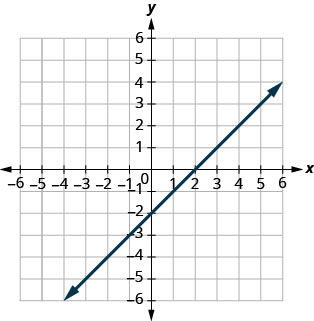 This figure a shows a straight line graphed on the x y-coordinate plane. The x and y axes run from negative 10 to 10. The line goes through the points (negative 6, negative 8), (negative 4, negative 6), (negative 2, negative 4), (0, negative 2), (2, 0), (4, 2), (6, 4), (8, 6).