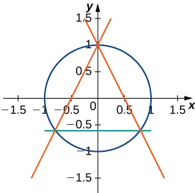 This figure is the graph of a circle centered at the origin with radius of 1. There are three lines intersecting the circle. The lines intersect the circle at three points to form a triangle within the circle.