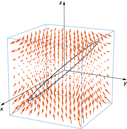 A vector field in three dimensional space. The arrows are larger the further they are from the x, y plane. The arrows curve up from below the x, y plane and slightly above it. The rest tend to curve down and horizontally. An oval-shaped curve is drawn through the middle of the space.