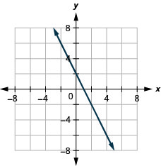The figure has a linear function graphed on the x y-coordinate plane. The x-axis runs from negative 6 to 6. The y-axis runs from negative 6 to 6. The line goes through the points (negative 2, 2), (negative 1, 0), and (0, negative 2).