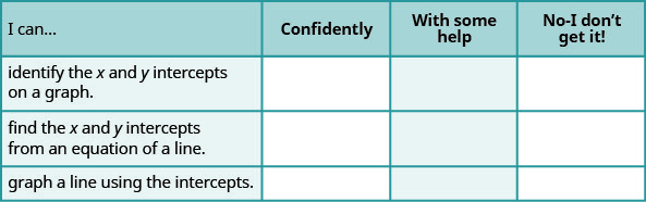 "The figure shows a table with four rows and four columns. The first row is a header row and it labels each column. The first column header is ""I can…"", the second is ""confidently"", the third is ""with some help"", ""no minus I don't get it!"". Under the first column are the phrases ""identify the x and y intercepts of a graph"", ""find the x and y intercepts from an equation of a line"", and ""graph a line using intercepts"". Under the second, third, fourth columns are blank spaces where the learner can check what level of mastery they have achieved."