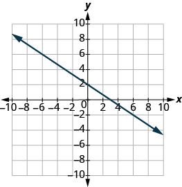 "The graph shows the x y-coordinate plane. The x and y-axis each run from -7 to 7. A line passes through the points ""ordered pair 0, 2"" and ""ordered pair 3, 0""."