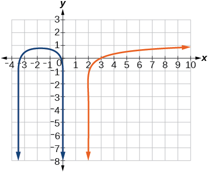 Graph of log_11(-2x^2-7x)=y and y=log_11(x-2).
