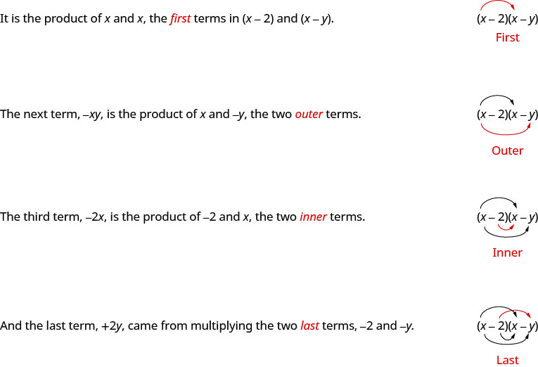 "This figure explains how to multiply a binomial using the FOIL method. It has two columns, with written instructions on the left and math on the right. At the top of the figure, the text in the left column says ""It is the product of x and x, the first terms in x minus 2 and x minus y."" In the right column is the product of x minus 2 and x minus y. An arrow extends from the x in x minus 2, and terminates at the x in x minus y. Below this is the word ""First."" One row down, the text in the left column says ""The next terms, negative xy, is the product of x and negative y, the two outer terms."" In the right column is the product of x minus 2 and x minus y, with another arrow extending from the x in x minus 2 to the y in x minus y. Below this is the word ""Outer."" One row down, the text in the left column says ""The third term, negative 2 x, is the product of negative 2 and x, the two inner terms."" In the right column is the product of x minus 2 and x minus y with a third arrow extending from minus 2 in x minus 2 and terminating at the x in x minus y. Below this is the word ""Inner."" In the last row, the text in the left column says ""And the last term, plus 2y, came from multiplying the two last terms, negative 2 and negative y."" In the right column is the product of x minus 2 and x minus y, with a fourth arrow extending from the minus 2 in x minus 2 to the minus y in x minus y. Below this is the word ""Last."""