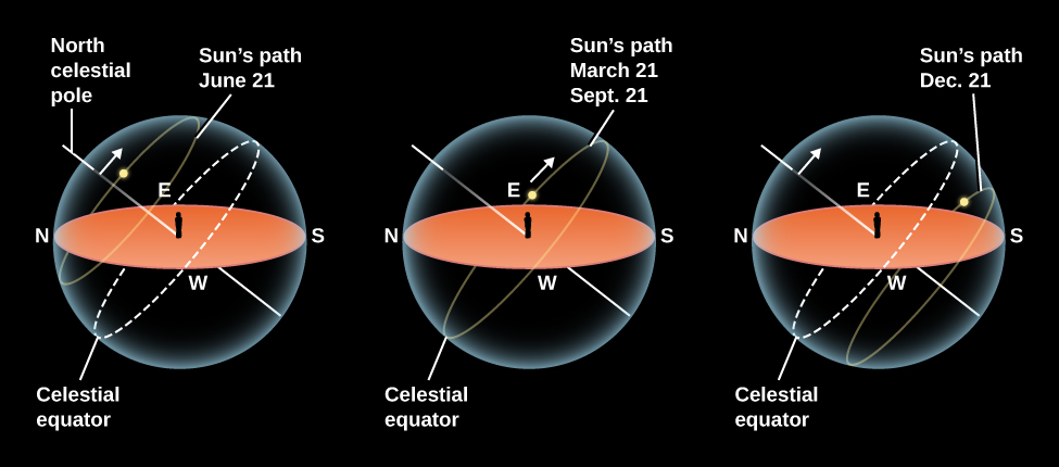 "The Sun's Path in the Sky for Different Seasons. In each of these three illustrations, a beige ellipse represents the ground and horizon of an observer standing in the center, and is surrounded by a semi-transparent sphere representing the sky. North is to the left, and west is at the bottom of the horizon ellipse. A yellow line, labeled ""North celestial pole"", is drawn from the feet of the observer toward the upper left. A yellow dashed ellipse, labeled ""Celestial equator"", is drawn on the sky sphere so that it touches the horizon at the points labeled ""W"" (west) and ""E"" (east) and is tilted to be perpendicular to the celestial pole. The left-most illustration shows the ""Sun's path June 21"", indicated by a faint yellow ellipse. The Sun rises and sets above the celestial equator. The central illustration shows the ""Sun's path March 21 and Sept. 21"". The Sun rises and sets along the celestial equator. Finally, the right-most illustration shows the ""Sun's path Dec. 21"", indicated by a faint yellow ellipse. The Sun rises and sets below the celestial equator."