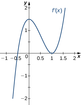 The function f'(x) is graphed. The function starts negative and crosses the x axis at (−0.5, 0). Then it continues increasing to (0, 1.5) before decreasing and touching the x axis at (1, 0). It then increases.