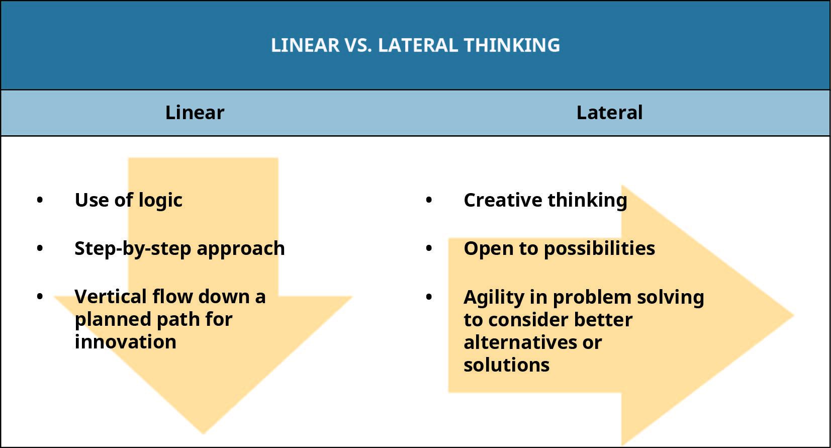 Linear thinking involves the use of logic, a step-by-step approach, and vertical flow down a planned path for innovation. Lateral thinking is creative thinking that is open to possibilities and uses agility in problem solving to consider better alternatives or solutions.