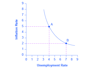 The graph provides a visual representation of the Phillips curve with a downward-sloping curve.