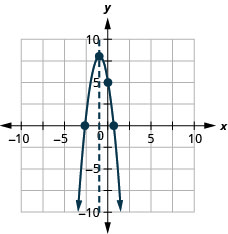 The graph shows an downward-opening parabola graphed on the x y-coordinate plane. The x-axis of the plane runs from -10 to 10. The y-axis of the plane runs from -10 to 10. The vertex is at the point (-1, 8). Three other points are plotted on the curve at (0, 5), (0.6, 0) and (-2.6, 0). Also on the graph is a dashed vertical line representing the axis of symmetry. The line goes through the vertex at x equals -1.