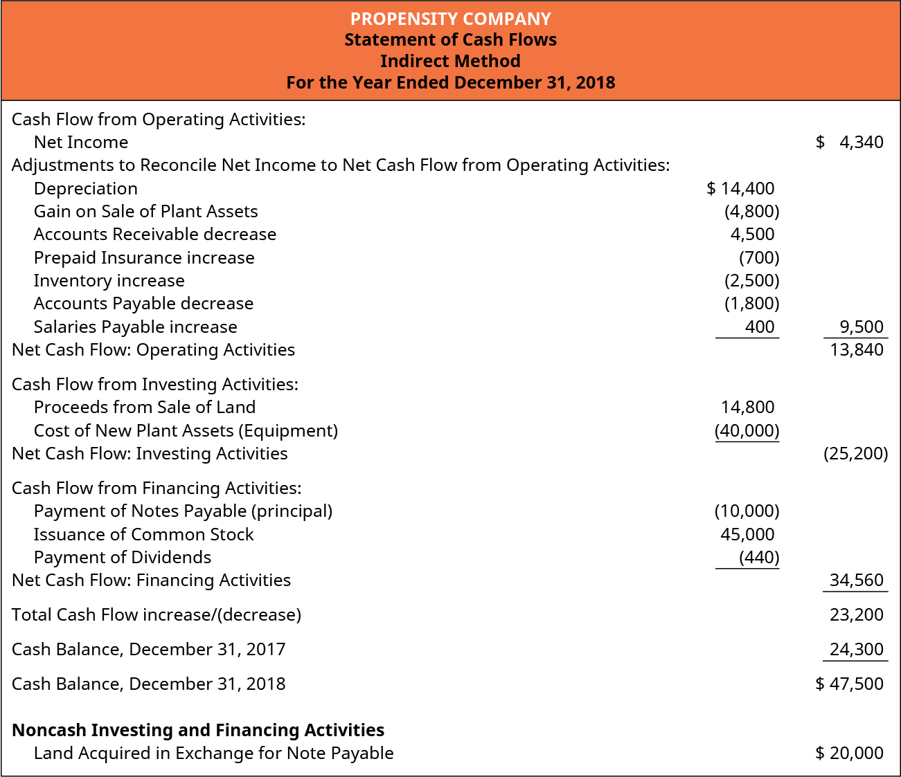 Propensity Company. Statement of Cash Flows. Indirect Method. Year Ended December 31, 2018. Cash Flow from Operating Activities: Net Income $4,340. Adjustments to Reconcile Net Income to Net Cash Flow from Operating Activities: Depreciation $14,400. Gain on Sale of Plant Assets (4,800). Accounts Receivable decrease 4,500. Prepaid Insurance increase (700). Inventory increase (2,500). Accounts Payable decrease (1,800). Salaries Payable increase 400. Total Adjustments 9,500. Net Cash Flow: Operating Activities $13,840. Cash Flow from Investing Activities: Proceeds from Sale of Land $14,800. Cost of New Plant Assets (Equipment) (40,000). Net Cash Flow: Investing Activities ($25,200). Cash Flow from Financing Activities: Payment of Notes Payable (principal) (10,000). Issuance of Common Stock 45,000. Payment of Dividends (440). Net Cash Flow: Financing Activities $34,560. Total Cash Flow increase 23,200. Cash Balance December 31, 2017 24,300. Cash Balance December 31, 2018 47,500. Non-cash Investing and Financing Activities. Land Acquired in Exchange for Note Payable $20,000.