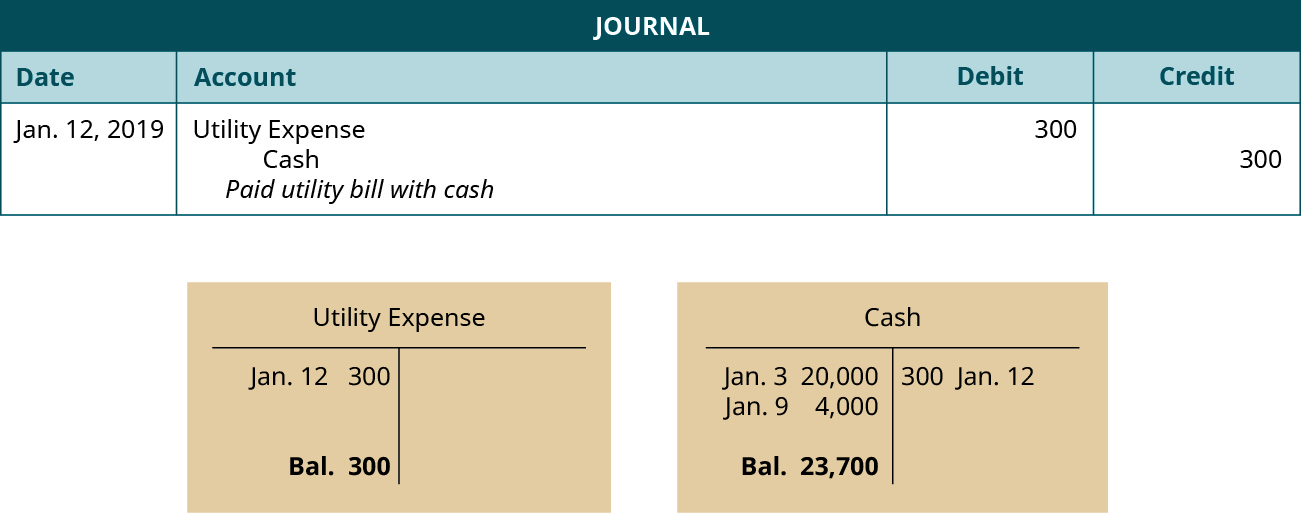 "A journal entry dated January 12, 2019. Debit Utility Expense, 300. Credit Cash, 300. Explanation: ""Paid utility bill with cash."" Below the journal entry are two T-accounts. The left account is labeled Utility Expense, with a debit entry dated January 12 for 300, and a balance of 300. The right account is labeled Cash, with a debit entry dated January 3 for 20,000, a debit entry dated January 9 for 4,000, a credit entry dated January 12 for 200, and a balance of 23,700."