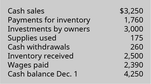 Cash sales $3,250, Payments for inventory 1,760, Investments by owners 3,000, Supplies used 175, Cash withdrawals 260, Inventory received 2,500, Wages paid 2,390, Cash balance December 1, 4,250.