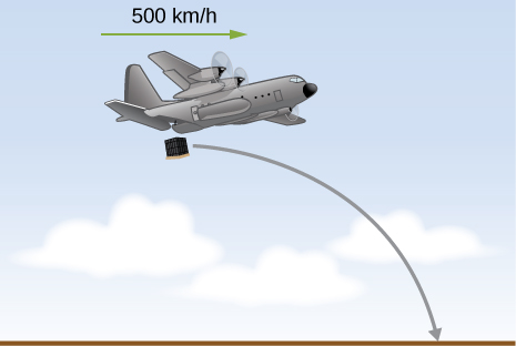 An airplane releases a package. The airplane has a horizontal velocity of 500 kilometers per hour. The package's trajectory is the right half of a downward-opening parabola, initially horizontal at the airplane and curving down until it hits the ground.