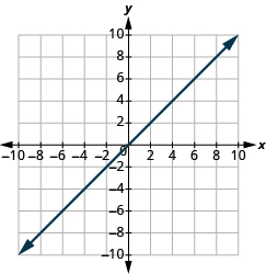 "The graph shows the x y-coordinate plane. The x and y-axis each run from -10 to 10.  A line passes through the points ""ordered pair 0, 0"" and ""ordered pair 1, 1""."