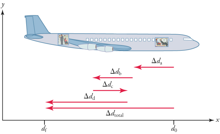 A drawing of an airplane facing to the right is shown, and is set in quadrant one of a coordinate plane. The x-axis is labeled df and then do. The distance between df and do is labeled with a left-pointing vector, change in d total. Four other vectors are shown below the airplane. Vector change in d a points to the left and is short. Vector change in d b points to the left and is also short. Vector change in d c points to the right and is short. Vector change in d d points to the left and is longer.