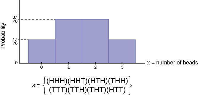 A histogram showing the frequency distribution of flipping three coins where x represents the number of heads. The vertical y axis represents Probability. Each bar has a label on the horizontal axis in the center of the bar. The labels are 0, 1, 2, 3. The height of the bar representing 0 heads is 1/8. The height of the bar representing 1 head is 3/8. The height of the bar representing 2 heads is 3/8. The height of the bar representing 3 heads is 1/8. Below the histogram is the set, s, representing the sample space. The elements of the set are HHH, HHT, HTH, THH, TTT, TTH, THT, HTT.