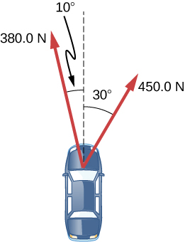 The top view of a car is shown. Two force vectors originate from the car and point upwards and outwards. A force of 450 newtons makes an angle of 30 degrees with the straight line motion of the car, towards the right. Another force of 360 newtons makes an angle of 10 degrees with the straight line motion of the car, towards the left.