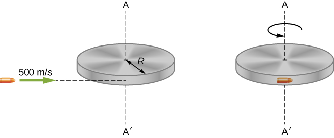 Illustrations of a bullet before and after striking a disk. On the left is the before illustration. The bullet is travelling to the left at 500 meters per second, toward the front edge of a horizontal disk of radius R. The vertical axis through the center of the disc is shown as a vertical line connecting points A above and A prime below the center. On the right is the after illustration. The bullet is embedded in the edge of the disk, which is rotating about the vertical axis through the center. The rotation is counterclockwise as viewed from above.