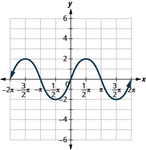 This figure has a wavy curved line graphed on the x y-coordinate plane. The x-axis runs from negative 2 times pi to 2 times pi. The y-axis runs from negative 6 to 6. The curved line segment goes through the points (negative 2 times pi, 0), (negative 3 divided by 2 times pi, 2), (negative pi, 0), (negative 1 divided by 2 times pi, negative 2), (0, 0), (1 divided by 2 times pi, 2), (pi, 0), (3 divided by 2 times pi, negative 2), and (2 times pi, 0). The points (negative 3 divided by 2 times pi, 2) and (1 divided by 2 times pi, 2) are the highest points on the graph. The points (negative 1 divided by 2 times pi, negative 2) and (3 divided by 2 times pi, negative 2) are the lowest points on the graph. The line extends infinitely to the left and right.