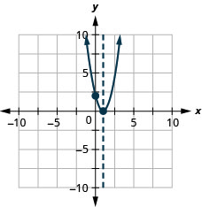 This figure shows an upward-opening parabola graphed on the x y-coordinate plane. The x-axis of the plane runs from -10 to 10. The y-axis of the plane runs from -10 to 10. The parabola has points plotted at the vertex (1, 0) and the intercept (0, 2). Also on the graph is a dashed vertical line representing the axis of symmetry. The line goes through the vertex at x equals 1.