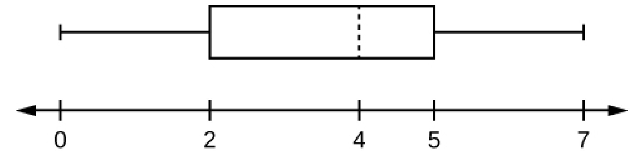 This is a boxplot over a number line  from 0 to 7. The left whisker ranges from minimum, 0, to lower quartile, 2. The box runs from lower quartile, 2, to upper quartile, 5. A dashed line marks the median at 4. The right whisker runs from 5 to maximum value 7.