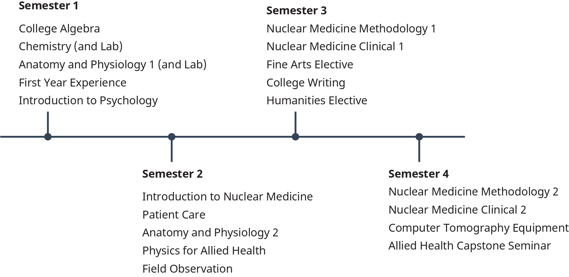 A timeline displays the list of subjects to be studied by students in four semesters.