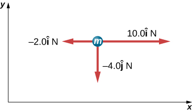 Figure shows a circle labeled m in the xy plane. Three arrows originate from it. One points right and is labeled 10 i newtons. Another points left and is labeled -2 i newtons. The third points downwards and is labeled – 4 j newtons.