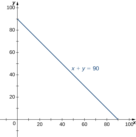 The line x + y = 90 is shown.