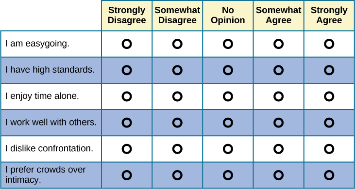 "A Likert-type scale survey is shown. The surveyed items include ""I am easygoing; I have high standards; I enjoy time alone; I work well with others; I dislike confrontation; and I prefer crowds over intimacy."" To the right of each of these items are five empty circles. The circles are labeled ""strongly disagree; somewhat disagree; no opinion; somewhat agree; and strongly agree."""