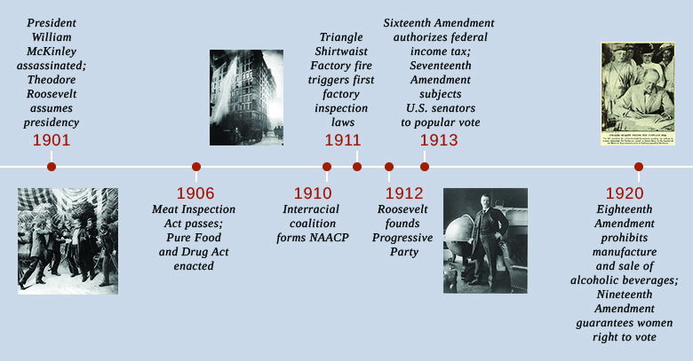 A timeline shows important events of the era. In 1901, President William McKinley is assassinated, and Theodore Roosevelt assumes the presidency; an illustration of McKinley's assassination is shown. In 1906, the Meat Inspection Act passes, and the Pure Food and Drug Act is enacted. In 1910, an interracial coalition founds the National Association for the Advancement of Colored People (NAACP). In 1911, the Triangle Shirtwaist Factory fire triggers the first inspection laws; a photograph of firefighters hosing the Triangle Shirtwaist Factory blaze is shown. In 1912, Roosevelt founds the Progressive Party; a photograph of Roosevelt is shown. In 1913, the Sixteenth Amendment authorizes the federal income tax, and the Seventeenth Amendment subjects U.S. senators to a popular vote. In 1920, the Eighteenth Amendment prohibits the manufacture and sale of alcoholic beverages, and the Nineteenth Amendment guarantees women the right to vote; a photograph shows Speaker of the House Frederick Gillett signing a bill providing for the Nineteenth Amendment.