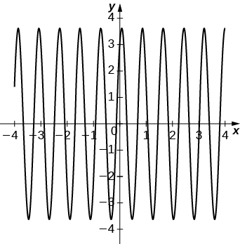 This figure is a periodic graph. It has an amplitude of 3.5. Both the x and y axes are scaled in increments of 1.