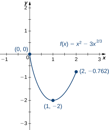 The function f(x) = x2 – 3x2/3 is graphed from (0, 0) to (2, −0.762), with its minimum marked at (1, −2).