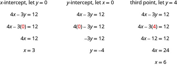 "The figure shows a series of statements and equations: ""Find the x- intercept. Let y equals 0"", 4x minus 3y equals 12, 4x minus 3(0) equals 12 (where the 0 is red), 4x equals 12, x equals 3, ""Find the y- intercept. Let x equals 0"", 4x minus 3y equals 12, 4(0) minus 3y equals 12 (where the 0 is red), negative 3y equals 12, y equals negative 4, ""third point, let y equals 4"", 4x minus 3y equals 12, 4x minus 3(4) equals 12 (where the second 4 is red), 4x minus 12 equals 12, 4x equals 24, and x equals 6."