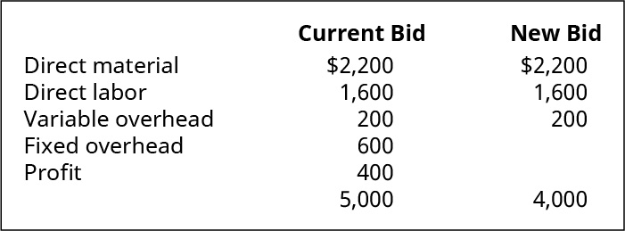 Current Bid: Direct materials $2,200; Direct labor $1,600; Variable overhead $200; Fixed overhead $600; Profit $400 equals $5,000. New Bid: Direct materials $2,200; Direct labor $1,600; Variable overhead $200; Fixed overhead $?; Profit $? equals $4,000.