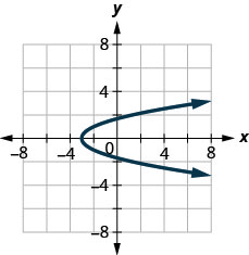 This figure shows a parabola opening to the right with vertex (negative 3, 0).