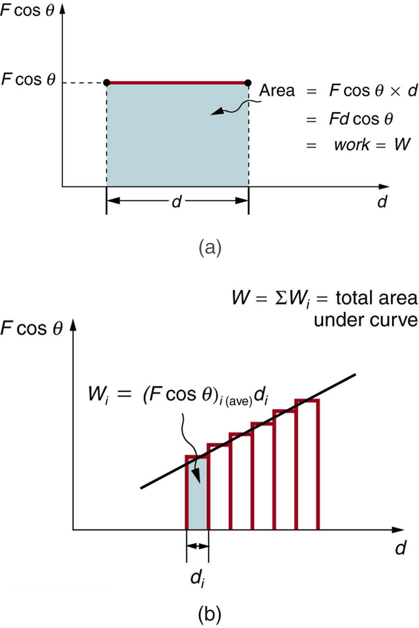 Two drawings labele a and b. (a) A graph of force component F cosine theta versus distance d. d is along the x axis and F cosine theta is along the y axis. A line of length d is drawn parallel to the horizontal axis for some value of F cosine theta. Area under this line in the graph is shaded and is equal to F cosine theta multiplied by d. F d cosine theta is equal to work W. (b) A graph of force component F cosine theta versus distance d. d is along the x axis and F cosine theta is along the y axis. There is an inclined line and the area under it is divided into many thin vertical strips of width d sub i. The area of one vertical stripe is equal to average value of F cosine theta times d sub i which equals to work W sub i.