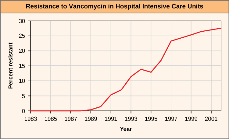 "The figure shows a line graph. The X-axis is labeled ""Year"" and the Y-axis is labeled ""percent"". The X-axis has tick marks for 1983, 1985,1987,1989, 1991, 1993, 1995, 1999, 2001.  The Y-axis has tick marks for 0, 5, 10, 15, 20, 25, 30. The data is presented annually and there are red circles showing the percent for each year. From 1983 to 1988, the value is 0 percent. In 1989, the value is just above the 0 percent line. The line follows a clear upward path, reaching approximately 30 percent in 2001."