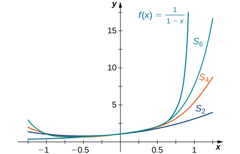 This figure is the graph of y = 1/(1-x), which is an increasing curve with vertical asymptote at 1. Also on this graph are three partial sums of the function, S sub 6, S sub 4, and S sub 2. These curves, in order, gradually become flatter.
