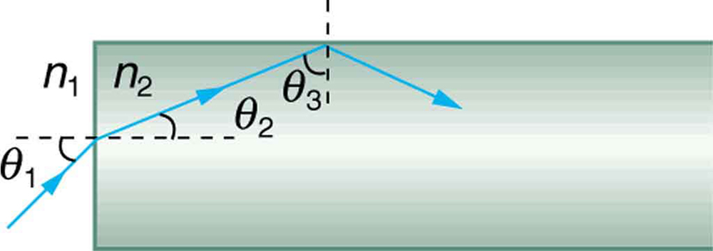 The figure shows light traveling from n1 to n2 is incident on a rectangular transparent object at an angle of incidence theta 1. The angle of refraction is theta 2. On refraction, the ray falls onto the long side and gets totally internally reflected with theta 3 as the angle of incidence.