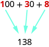 "An image of ""100 + 30 +8"" where the ""1"" in ""100"", the ""3"" in ""30"", and the ""8"" are all in red instead of black like the rest of the expression. Below this expression there is the value ""138"". An arrow points from the red ""1"" in the expression to the ""1"" in ""138"", an arrow points to the red ""3"" in the expression to the ""3"" in ""138"", and an arrow points from the red ""8"" in the expression to the ""8"" in 138."