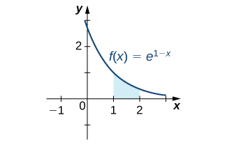 A graph of the function f(x) = e^(1-x) over [0, 3]. It crosses the y axis at (0, e) as a decreasing concave up curve and symptotically approaches 0 as x goes to infinity.