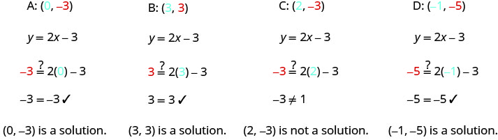 The figure shows a series of equations to check if the ordered pairs (0, negative 3), (3, 3), (2, negative 3), and (negative 1, negative 5) are a solutions to the equation y equals 2x negative 3. The first line states the ordered pairs with the labels A: (0, negative 3), B: (3, 3), C: (2, negative 3), and D: (negative 1, negative 5). The first components are colored blue and the second components are colored red. The second line states the two- variable equation y equals 2x minus 3. The third line shows the four ordered pairs substituted into the two- variable equation resulting in four equations. The first equation is negative 3 equals 2(0) minus 3 where the 0 is colored clue and the negative 3 on the left side of the equation is colored red. The second equation is 3 equals 2(3) minus 3 where the 3 in parentheses is colored clue and the 3 on the left side of the equation is colored red. The third equation is negative 3 equals 2(2) minus 3 where the 2 in parentheses is colored clue and the negative 3 on the left side of the equation is colored red. The fourth equation is negative 5 equals 2(negative 1) minus 3 where the negative 1 is colored clue and the negative 5 is colored red. Question marks are placed above all the equal signs to indicate that it is not known if the equations are true or false. The fourth line shows the simplified versions of the four equations. The first is negative 3 equals negative 3 with a check mark indicating (0, negative 3) is a solution. The second is 3 equals 3 with a check mark indicating (3, 3) is a solution. The third is negative 3 not equals 1 indicating (2, negative 3) is not a solution. The fourth is negative 5 equals negative 5 with a check mark indicating (negative 1, negative 5) is a solution.