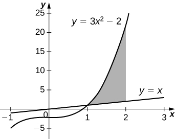 This figure is a graph in the first quadrant. There are two curves on the graph. The first curve is y=3x^2-2 and the second curve is y=x. Between the curves there is a shaded region. The region begins at x=1 and is bounded to the right at x=2.