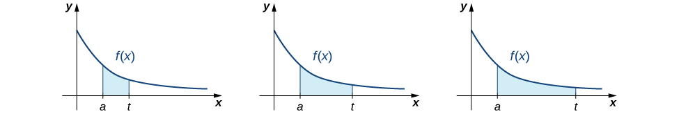 This figure has three graphs. All the graphs have the same curve, which is f(x). The curve is non-negative, only in the first quadrant, and decreasing. Under all three curves is a shaded region bounded by a on the x-axis an t on the x-axis. The region in the first curve is small, and progressively gets wider under the second and third graph as t moves further to the right away from a on the x-axis.