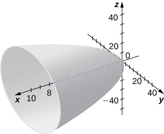 This figure is a surface in the 3-dimensional coordinate system. It is a parabolic surface with the x axis through the center.