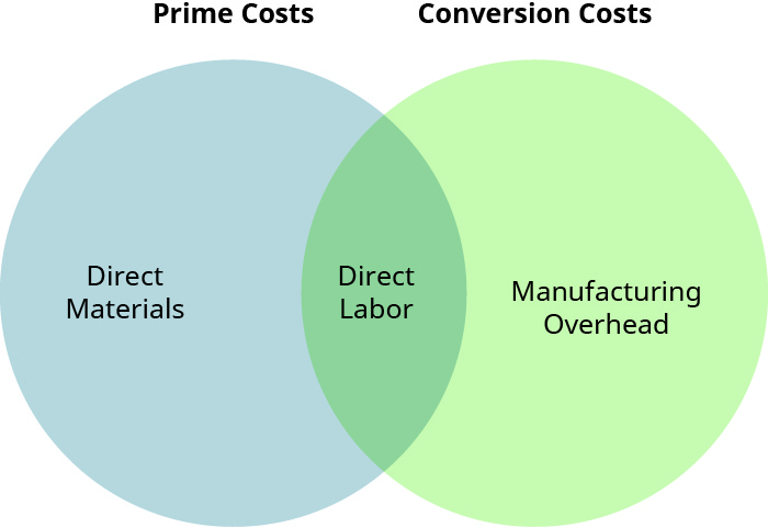"A Venn diagram with two circles. The left circle is labeled ""Prime Costs"" and the right circle is labeled ""Conversion Costs"". In the left circle is the label ""Direct Materials"", where the circles overlap is the label ""Direct Labor"", and in the right circle is the label ""Manufacturing Overhead""."