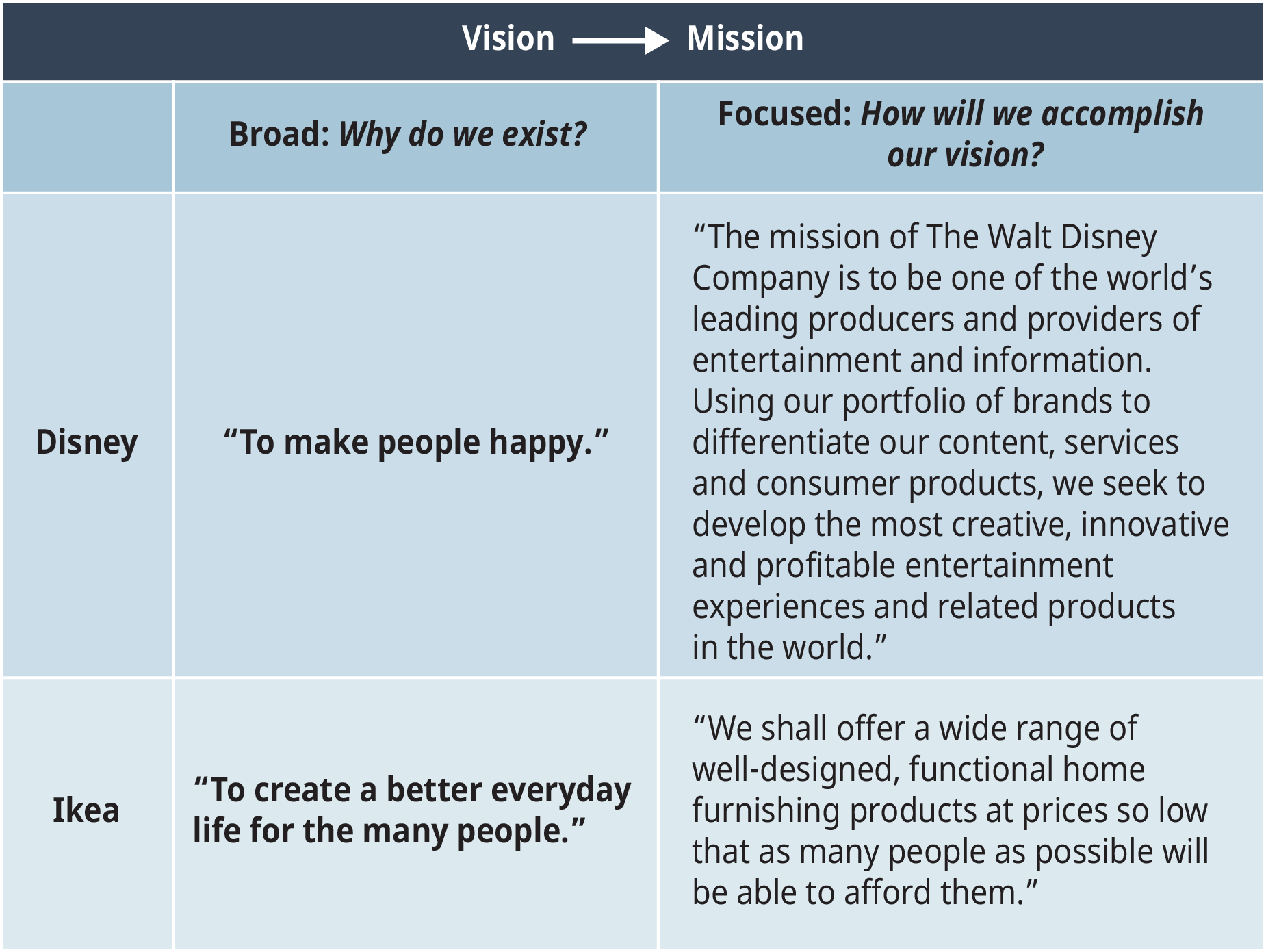 A diagram illustrates the vision and mission statements for the Walt Disney Company and Ikea.